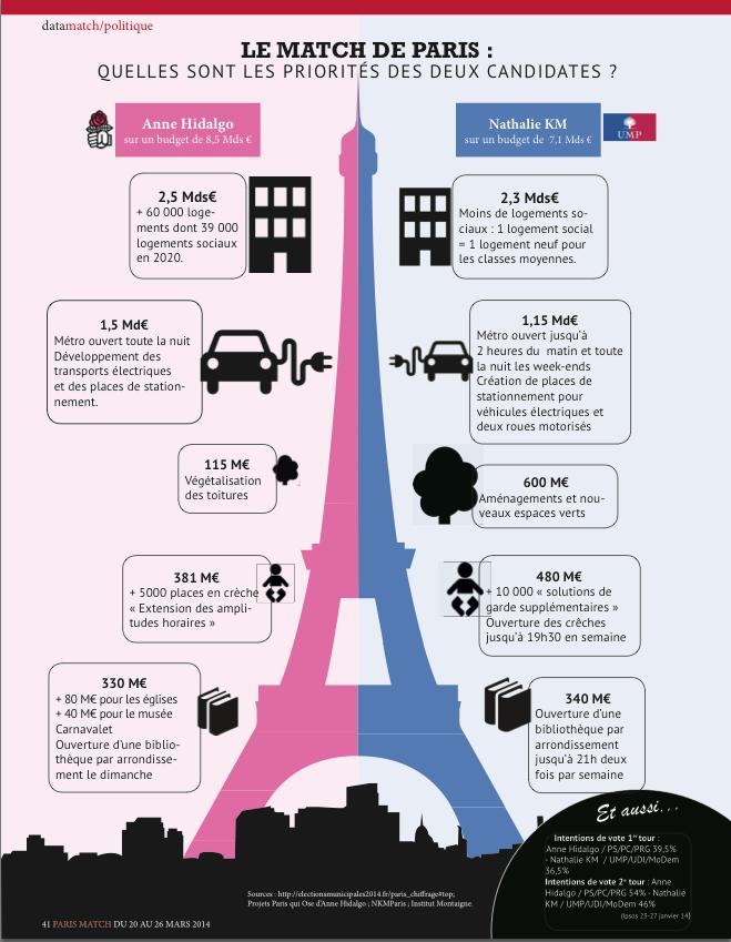 Infographie municipales